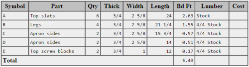 Lumber requirements for Adirondack side table (from Tabulator)